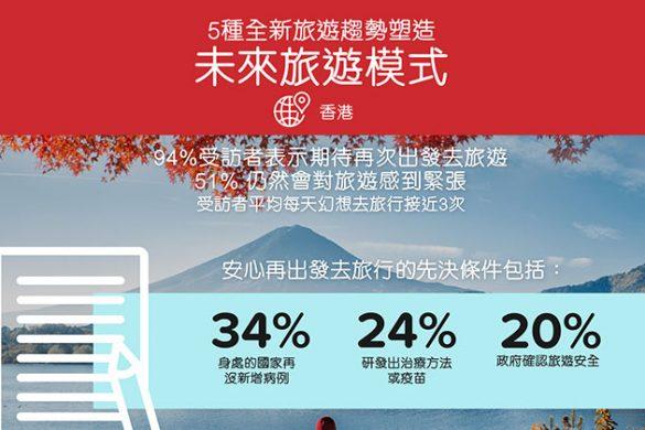 心思思想去旅行? 「一日三次」:超過九成香港受訪者平均每天幻想去旅行接近3次!